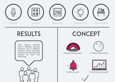 Infographic UXDS